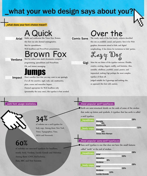 webdesignsaysaboutyou 20 Must See Infographics For Web Designers