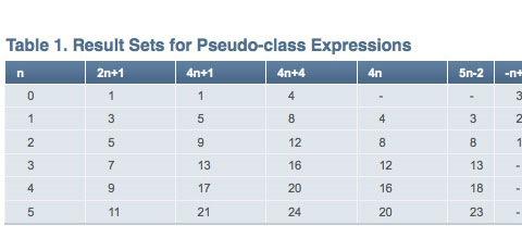 pseudo-classes