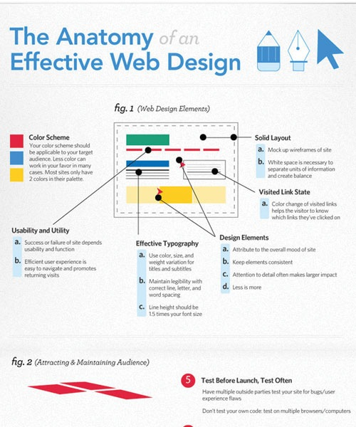 antonmyofwebdesign 20 Must See Infographics For Web Designers