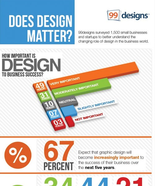 doesdesignmatter 20 Must See Infographics For Web Designers