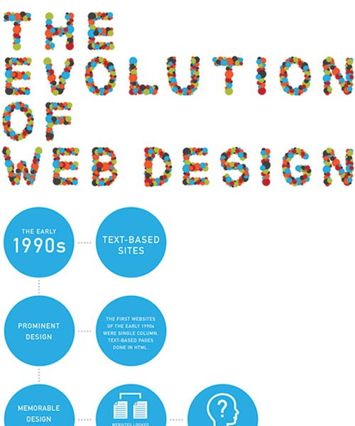 evolutionofwebdesign 20 Must See Infographics For Web Designers