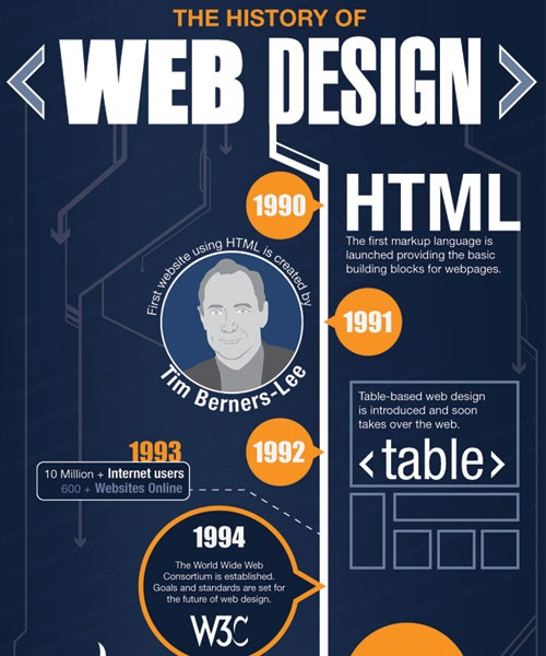 historyofwebdesign 20 Must See Infographics For Web Designers