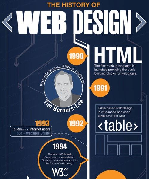 history-of-webdesign