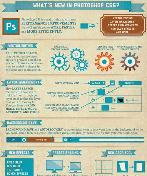newfeaturesphotoshopcs6 20 Must See Infographics For Web Designers