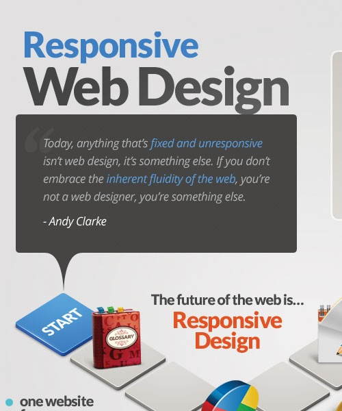 responsivewebdesign 20 Must See Infographics For Web Designers
