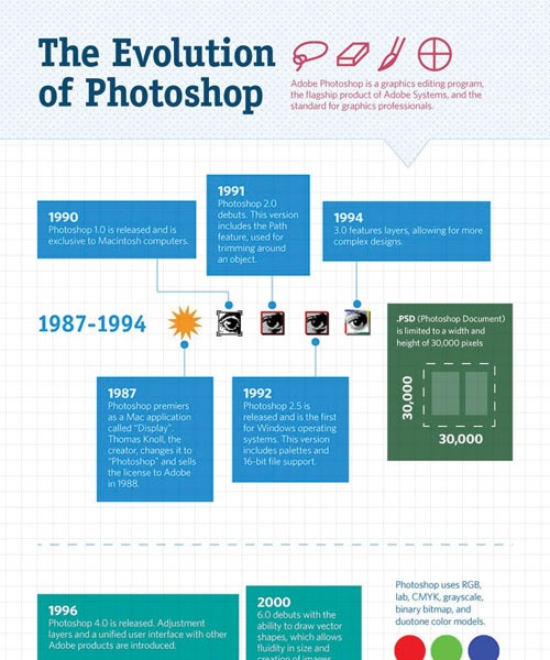theevoutionofphotoshop 20 Must See Infographics For Web Designers