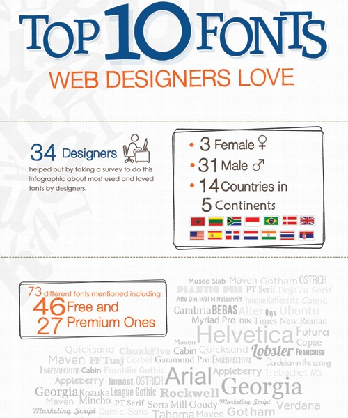 top10fonts 20 Must See Infographics For Web Designers