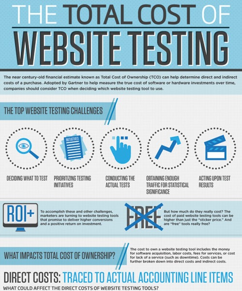 totalcostofwebtesting 20 Must See Infographics For Web Designers
