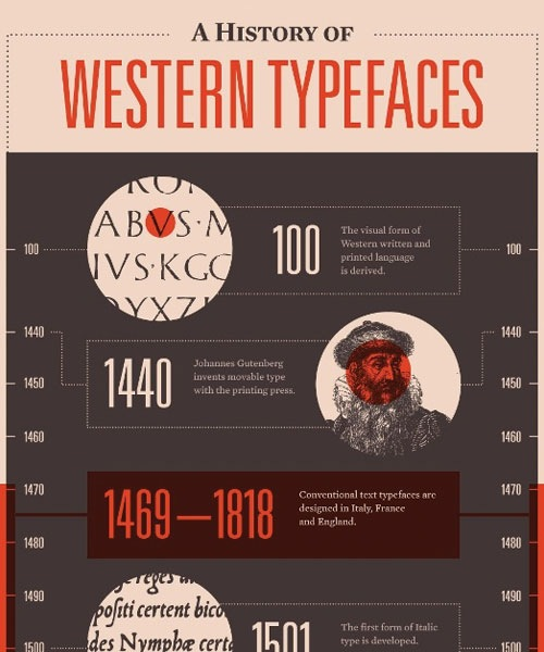 typefaces 20 Must See Infographics For Web Designers